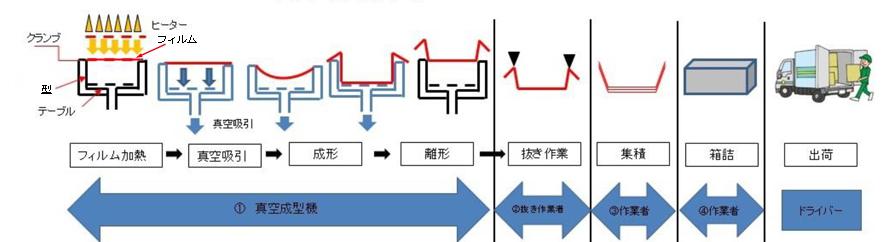 vacuum forming_flow_matsuba.jpg