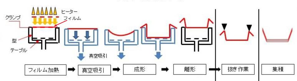 vacuum_forming_flow_s_matsuba.jpg